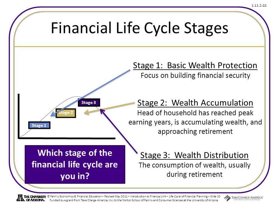 © Family Economics & Financial Education – Revised May 2011 – Introduction to Finance Unit – Life Cycle of Financial Planning – Slide 10 Funded by a grant from Take Charge America, Inc.