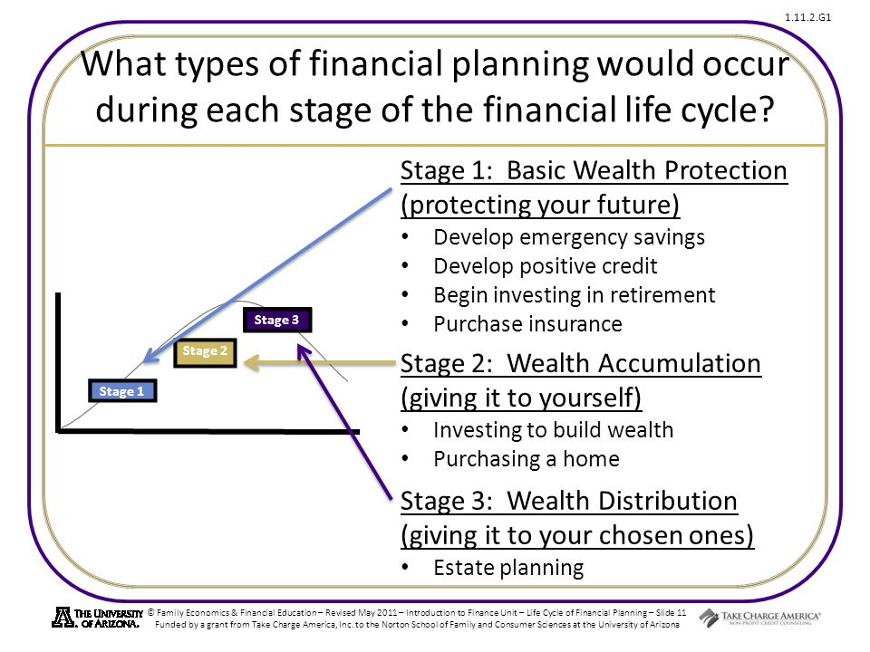 © Family Economics & Financial Education – Revised May 2011 – Introduction to Finance Unit – Life Cycle of Financial Planning – Slide 11 Funded by a grant from Take Charge America, Inc.