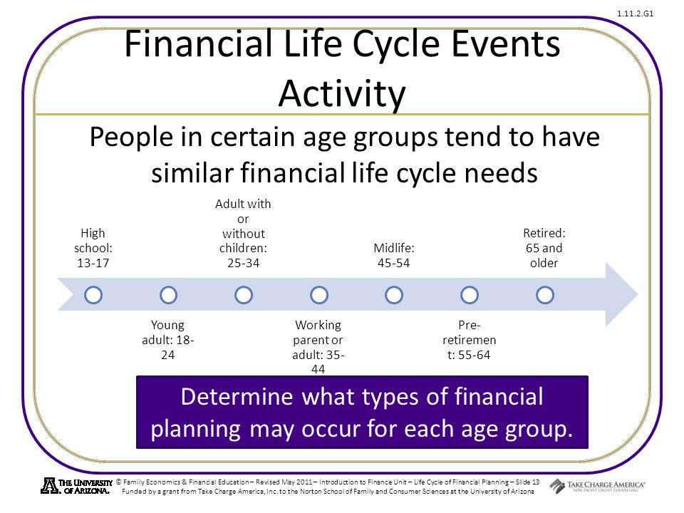 © Family Economics & Financial Education – Revised May 2011 – Introduction to Finance Unit – Life Cycle of Financial Planning – Slide 13 Funded by a grant from Take Charge America, Inc.