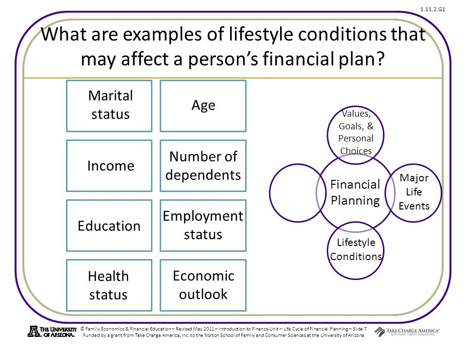 © Family Economics & Financial Education – Revised May 2011 – Introduction to Finance Unit – Life Cycle of Financial Planning – Slide 7 Funded by a grant from Take Charge America, Inc.