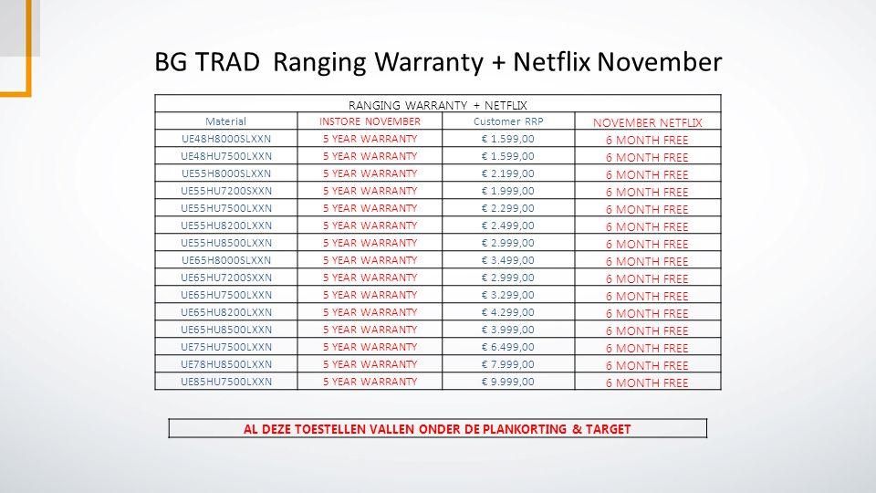 BG TRAD Ranging Warranty + Netflix November RANGING WARRANTY + NETFLIX MaterialINSTORE NOVEMBERCustomer RRP NOVEMBER NETFLIX UE48H8000SLXXN5 YEAR WARRANTY€ 1.599,00 6 MONTH FREE UE48HU7500LXXN5 YEAR WARRANTY€ 1.599,00 6 MONTH FREE UE55H8000SLXXN5 YEAR WARRANTY€ 2.199,00 6 MONTH FREE UE55HU7200SXXN5 YEAR WARRANTY€ 1.999,00 6 MONTH FREE UE55HU7500LXXN5 YEAR WARRANTY€ 2.299,00 6 MONTH FREE UE55HU8200LXXN5 YEAR WARRANTY€ 2.499,00 6 MONTH FREE UE55HU8500LXXN5 YEAR WARRANTY€ 2.999,00 6 MONTH FREE UE65H8000SLXXN5 YEAR WARRANTY€ 3.499,00 6 MONTH FREE UE65HU7200SXXN5 YEAR WARRANTY€ 2.999,00 6 MONTH FREE UE65HU7500LXXN5 YEAR WARRANTY€ 3.299,00 6 MONTH FREE UE65HU8200LXXN5 YEAR WARRANTY€ 4.299,00 6 MONTH FREE UE65HU8500LXXN5 YEAR WARRANTY€ 3.999,00 6 MONTH FREE UE75HU7500LXXN5 YEAR WARRANTY€ 6.499,00 6 MONTH FREE UE78HU8500LXXN5 YEAR WARRANTY€ 7.999,00 6 MONTH FREE UE85HU7500LXXN5 YEAR WARRANTY€ 9.999,00 6 MONTH FREE AL DEZE TOESTELLEN VALLEN ONDER DE PLANKORTING & TARGET