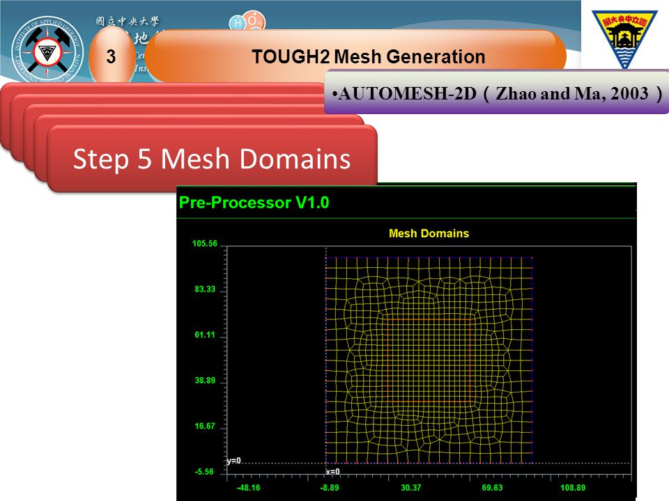 TOUGH2 Mesh Generation3 Step 1 Define Points Step 2 Define Lines Step 3 Define Domains Step 4 Mesh Lines Step 5 Mesh Domains AUTOMESH-2D ( Zhao and Ma