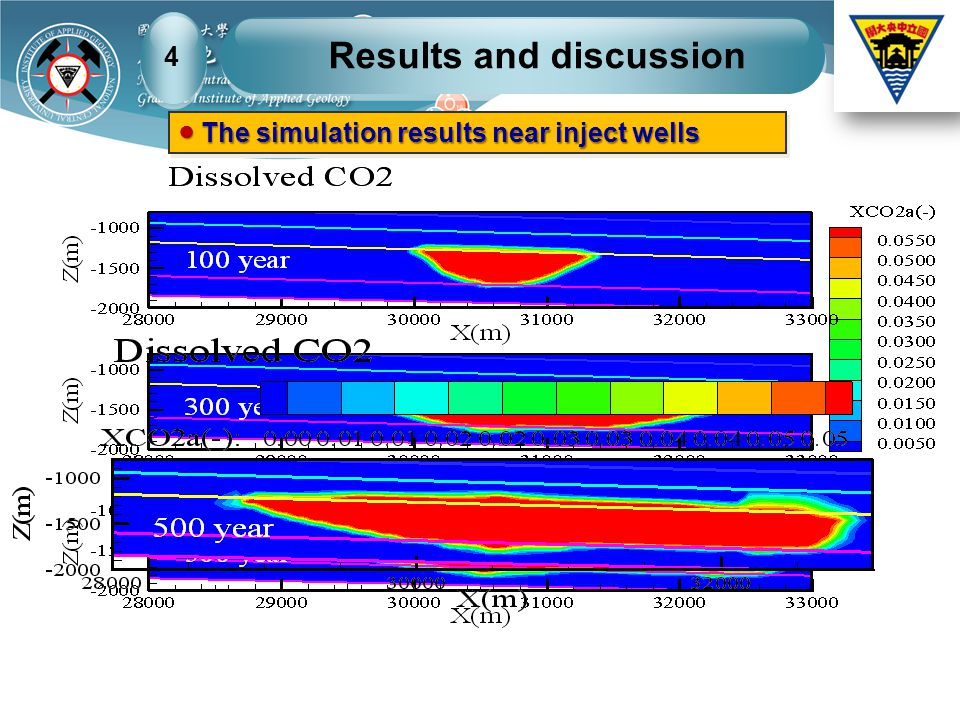 ● The simulation results near inject wells Results and discussion 4