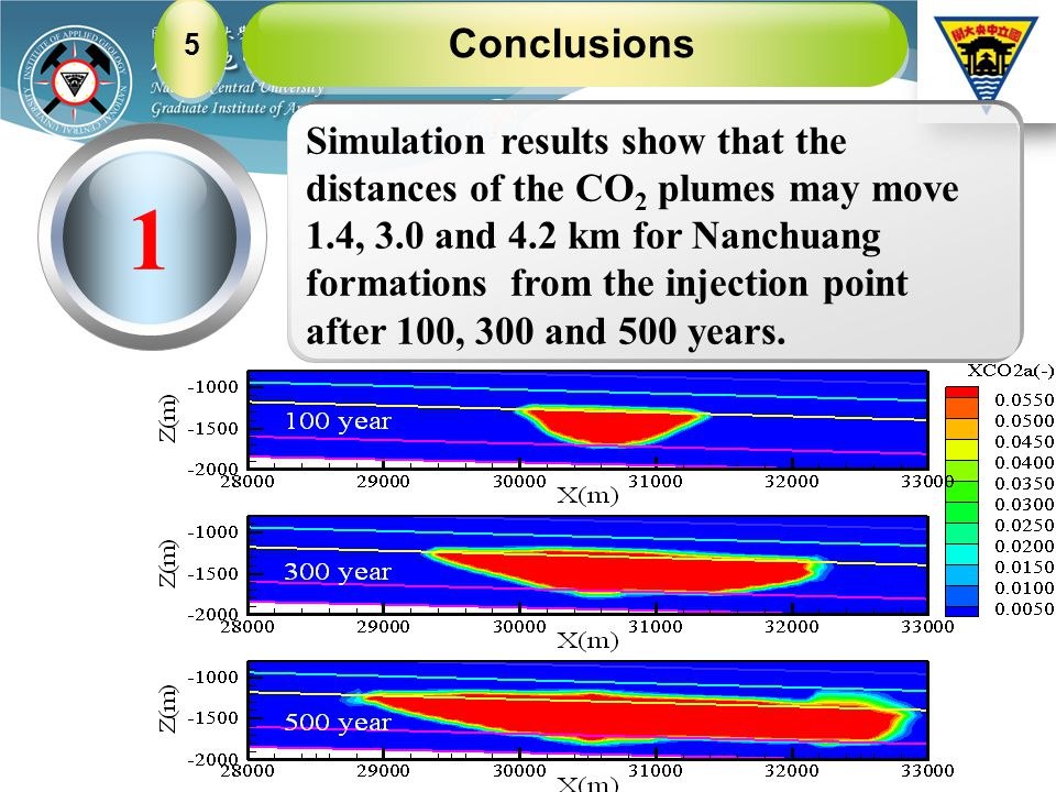 Conclusions 5 1 Simulation results show that the distances of the CO 2 plumes may move 1.4, 3.0 and 4.2 km for Nanchuang formations from the injection point after 100, 300 and 500 years.