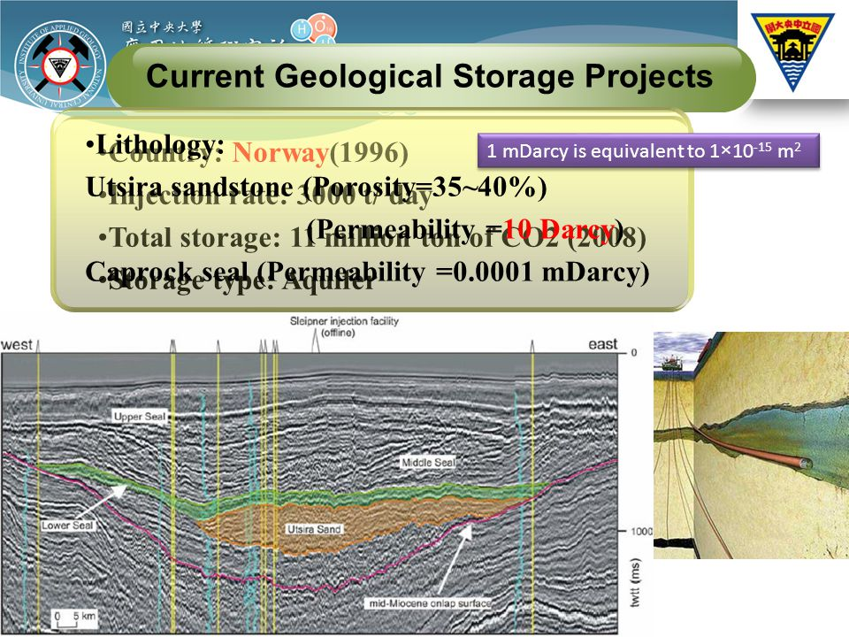 Current Geological Storage Projects Country: Norway(1996) Injection rate: 3000 t/ day Total storage: 11 million ton of CO2 (2008) Storage type: Aquifer Lithology: Utsira sandstone (Porosity=35~40%) (Permeability =10 Darcy) Caprock seal (Permeability =0.0001 mDarcy) 1 mDarcy is equivalent to 1×10 -15 m 2