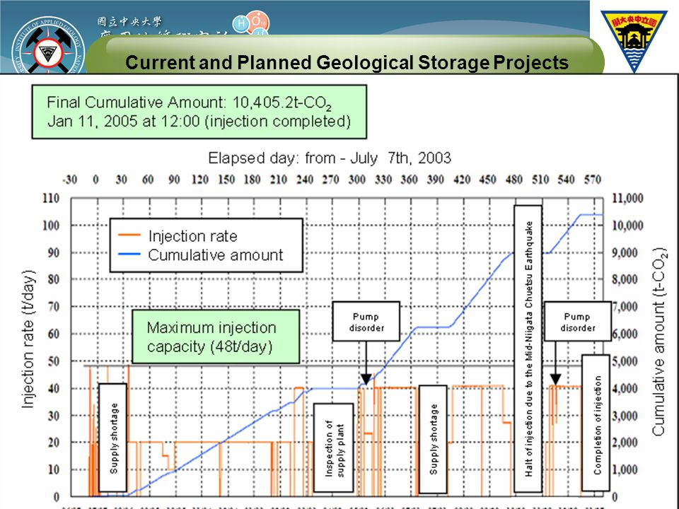Current and Planned Geological Storage Projects Country: Japan (2002) Injection rate: 40 t/ day Total storage: 10,405 ton of CO2 (2005) Storage type: Haizume sandstone