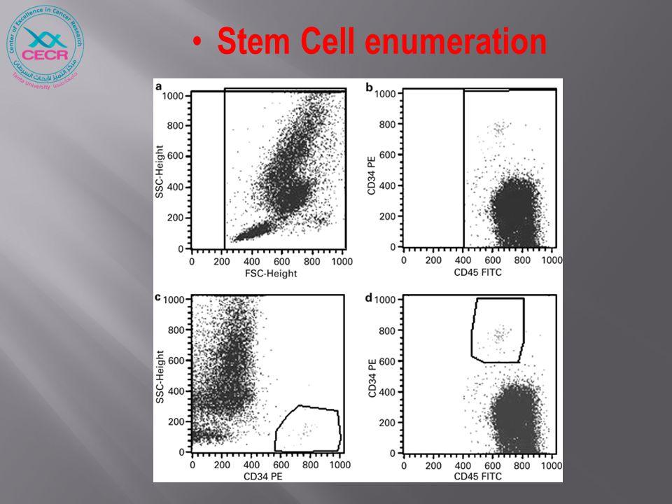 Stem Cell enumeration