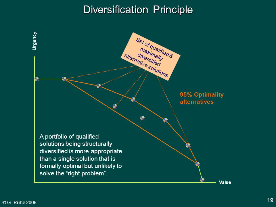 © G. Ruhe 2008 19 Diversification Principle Set of qualified & maximally diversified alternative solutions Value Urgency 95% Optimality alternatives A
