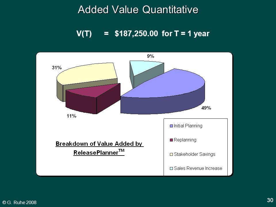 © G. Ruhe 2008 30 Added Value Quantitative V(T)= $187,250.00 for T = 1 year