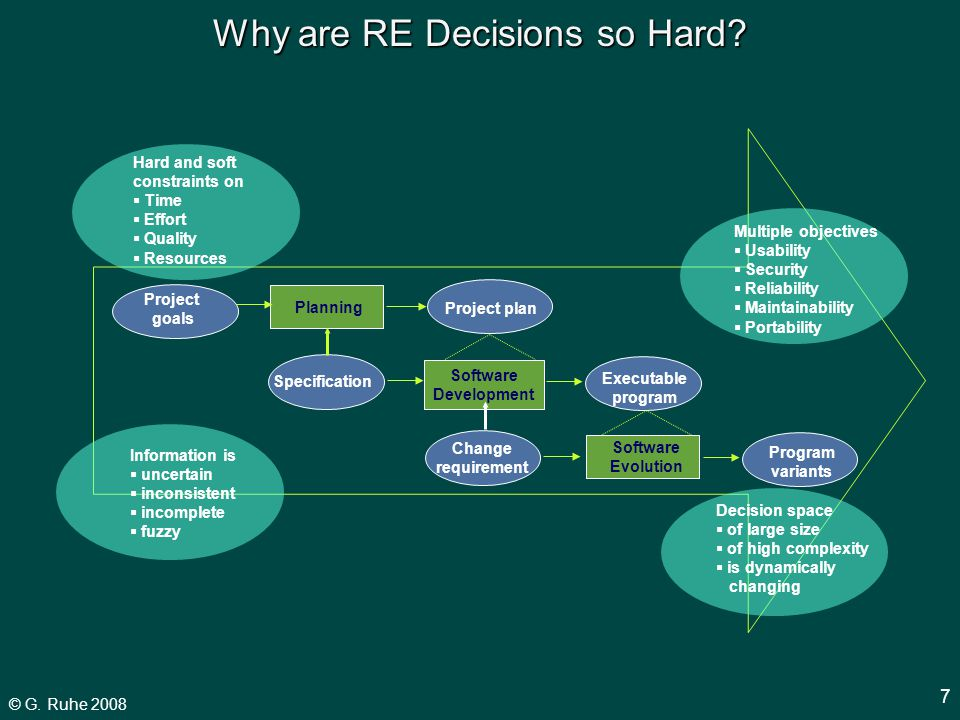 © G. Ruhe 2008 7 Executable program Change requirement Software Evolution Program variants Planning Project goals Project plan Software Development Sp