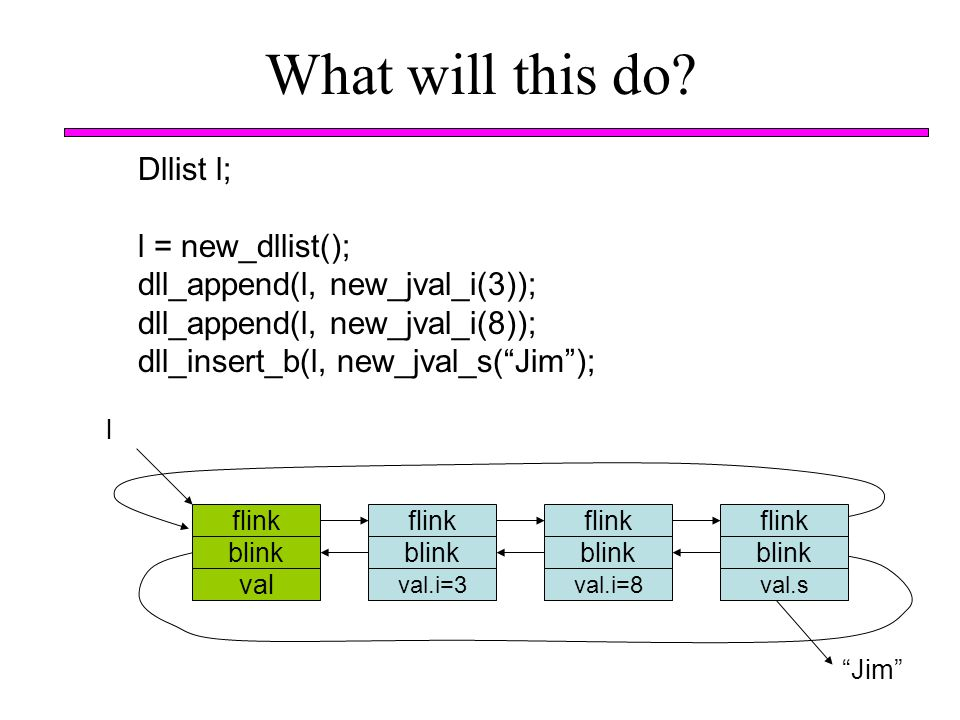 """What will this do? Dllist l; l = new_dllist(); dll_append(l, new_jval_i(3)); dll_append(l, new_jval_i(8)); dll_insert_b(l, new_jval_s(""""Jim""""); flink bl"""