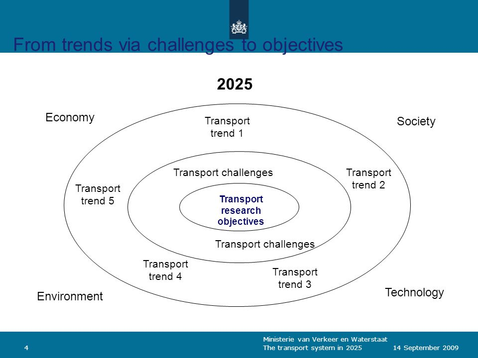 Ministerie van Verkeer en Waterstaat The transport system in 2025414 September 2009 From trends via challenges to objectives Economy Environment Socie