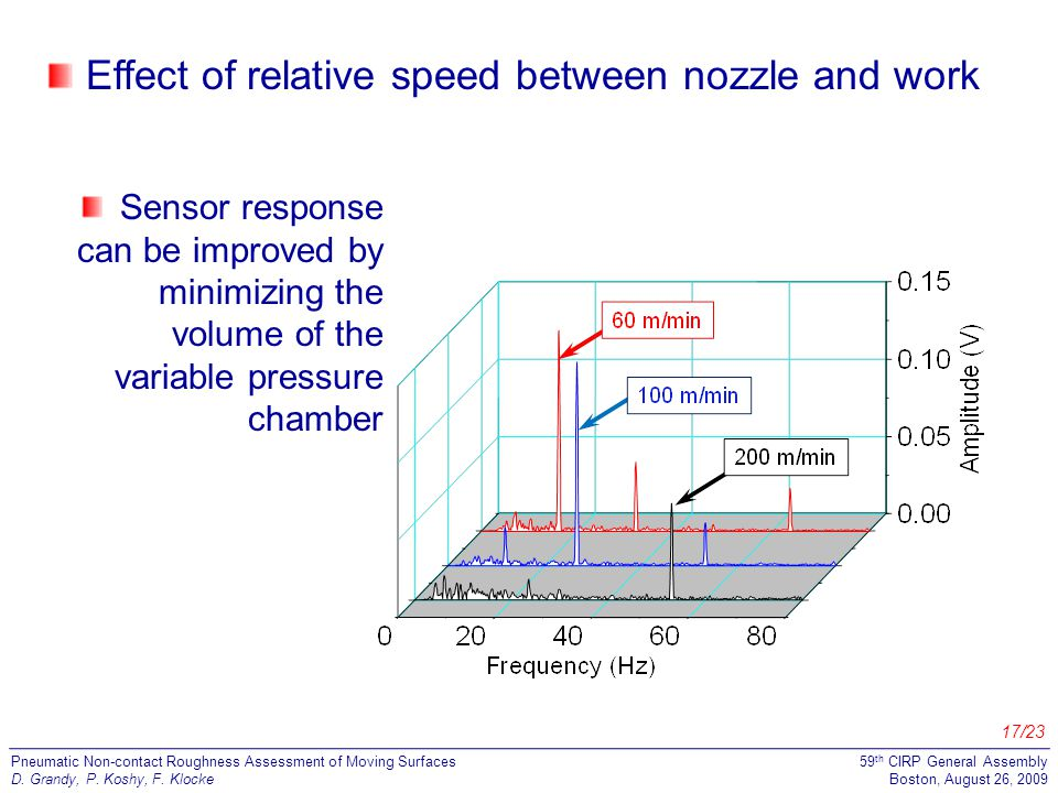 17/23 Pneumatic Non-contact Roughness Assessment of Moving Surfaces D.