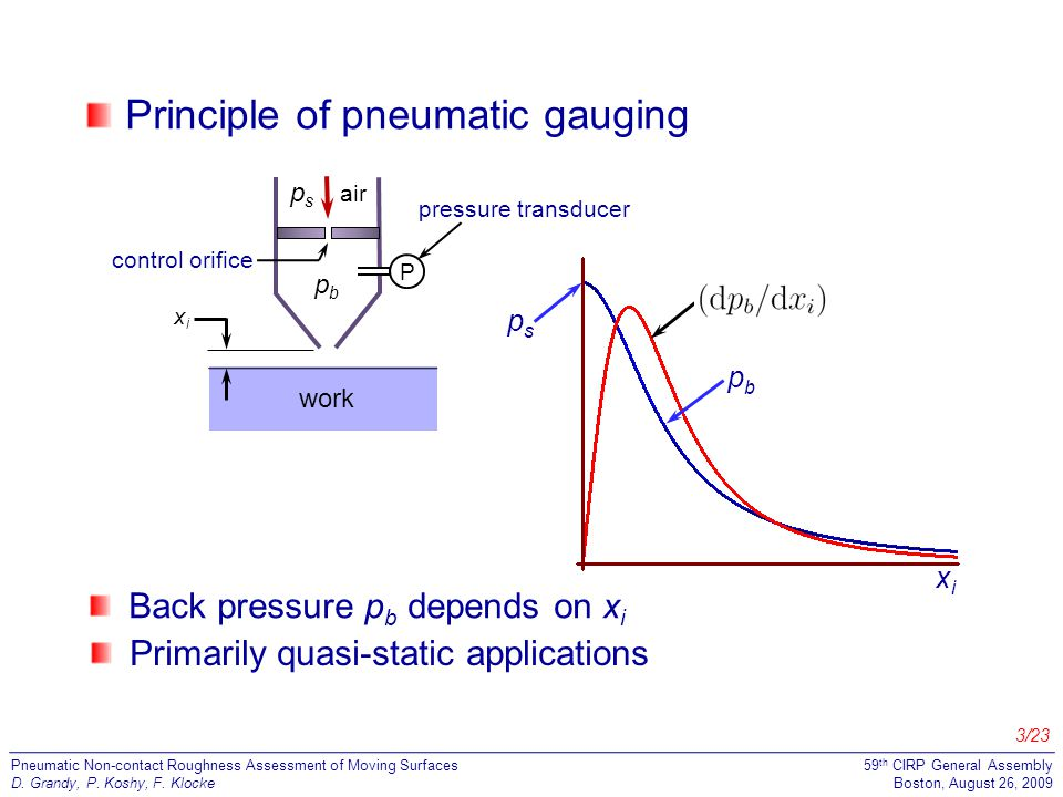 14/23 Pneumatic Non-contact Roughness Assessment of Moving Surfaces D.