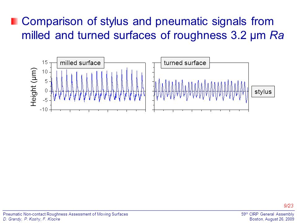 10/23 Pneumatic Non-contact Roughness Assessment of Moving Surfaces D.