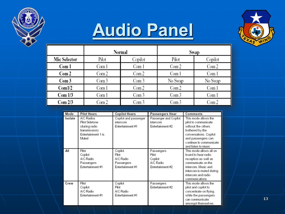 13 Audio Panel Transmitter combinations Intercom modes