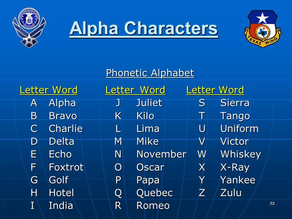 22 Alpha Characters Phonetic Alphabet Letter Word Letter Word Letter Word AAlphaJJulietSSierra BBravoKKiloTTango CCharlieLLimaUUniform DDeltaMMikeVVictor EEchoNNovemberWWhiskey FFoxtrotOOscarXX-Ray GGolfPPapaYYankee HHotelQQuebecZZulu IIndiaRRomeo