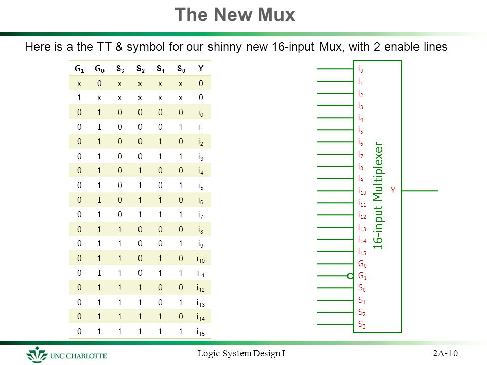 The New Mux Here is a the TT & symbol for our shinny new 16-input Mux, with 2 enable lines 2A-10Logic System Design I G1G1 G0G0 S3S3 S2S2 S1S1 S0S0 Y