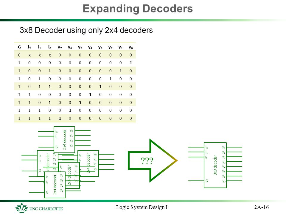 Expanding Decoders 3x8 Decoder using only 2x4 decoders 2A-16Logic System Design I Gi2i2 i1i1 i0i0 y7y7 y6y6 y5y5 y4y4 y3y3 y2y2 y1y1 y0y0 0xxx00000000