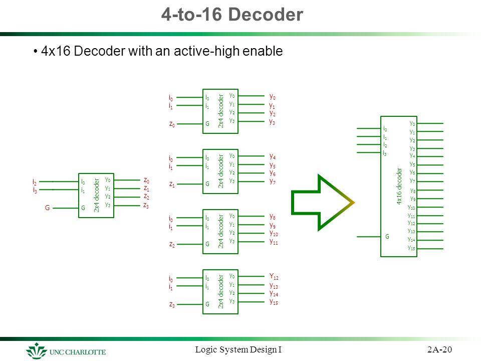 4-to-16 Decoder 4x16 Decoder with an active-high enable 2A-20Logic System Design I 2x4 decoder y0y0 y2y2 y1y1 y3y3 G i0i0 i1i1 y0y0 y2y2 y1y1 y3y3 G i