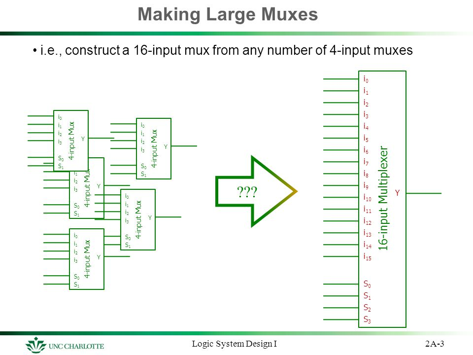 Making Large Muxes i.e., construct a 16-input mux from any number of 4-input muxes 2A-3Logic System Design I 16-input Multiplexer i0i0 i2i2 i1i1 i3i3