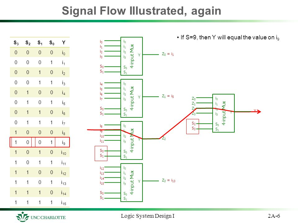 2A-6Logic System Design I Signal Flow Illustrated, again S3S3 S2S2 S1S1 S0S0 Y 0000i0i0 0001i1i1 0010i2i2 0011i3i3 0100i4i4 0101i5i5 0110i6i6 0111i7i7
