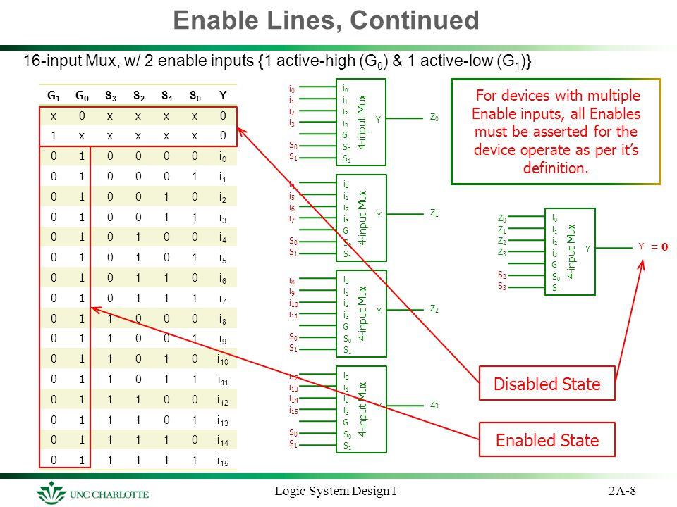 2A-8Logic System Design I Enable Lines, Continued 16-input Mux, w/ 2 enable inputs {1 active-high (G 0 ) & 1 active-low (G 1 )} i0i0 i2i2 i1i1 i3i3 i4