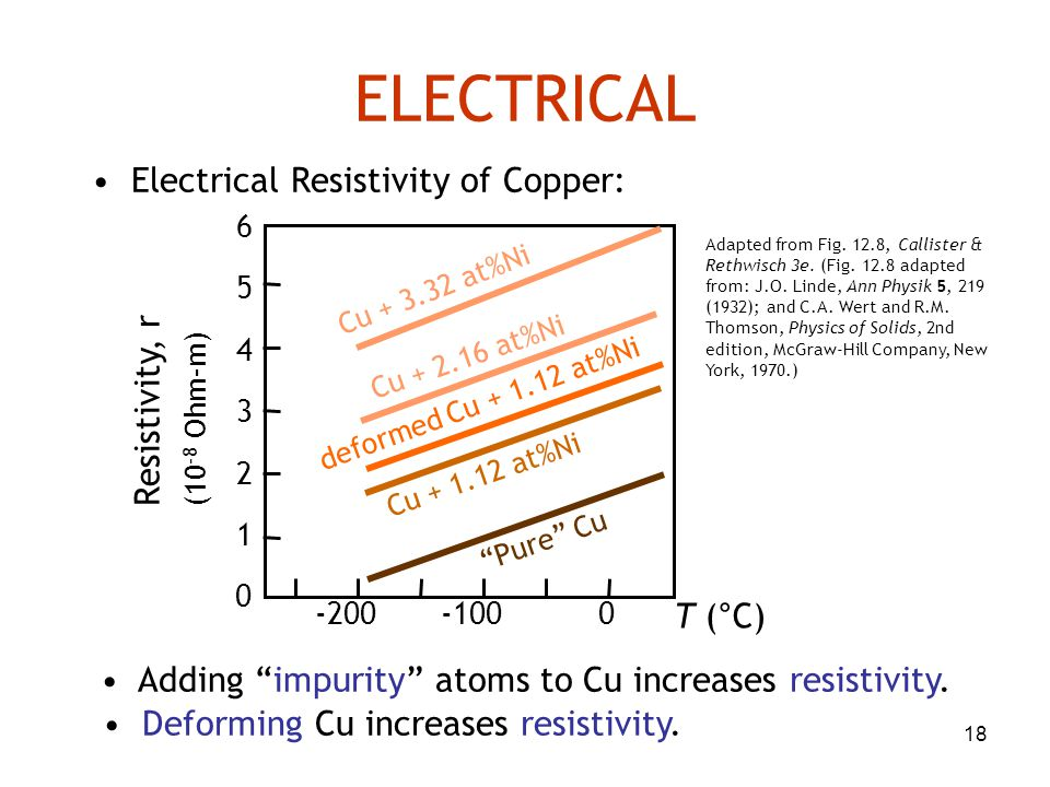 "18 ELECTRICAL Electrical Resistivity of Copper: Adding ""impurity"" atoms to Cu increases resistivity. Deforming Cu increases resistivity. Adapted from"