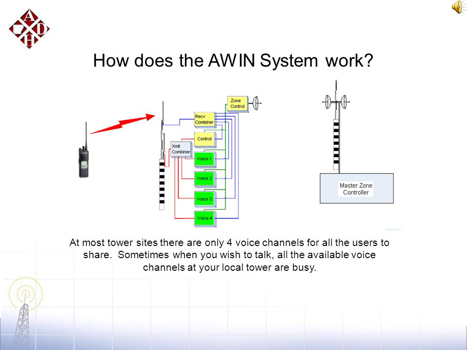 How does the AWIN System work? When transmitting, hold the radio 4 to 6 inches from your mouth. Speak clearly, and don't shout. Notice that the antenn