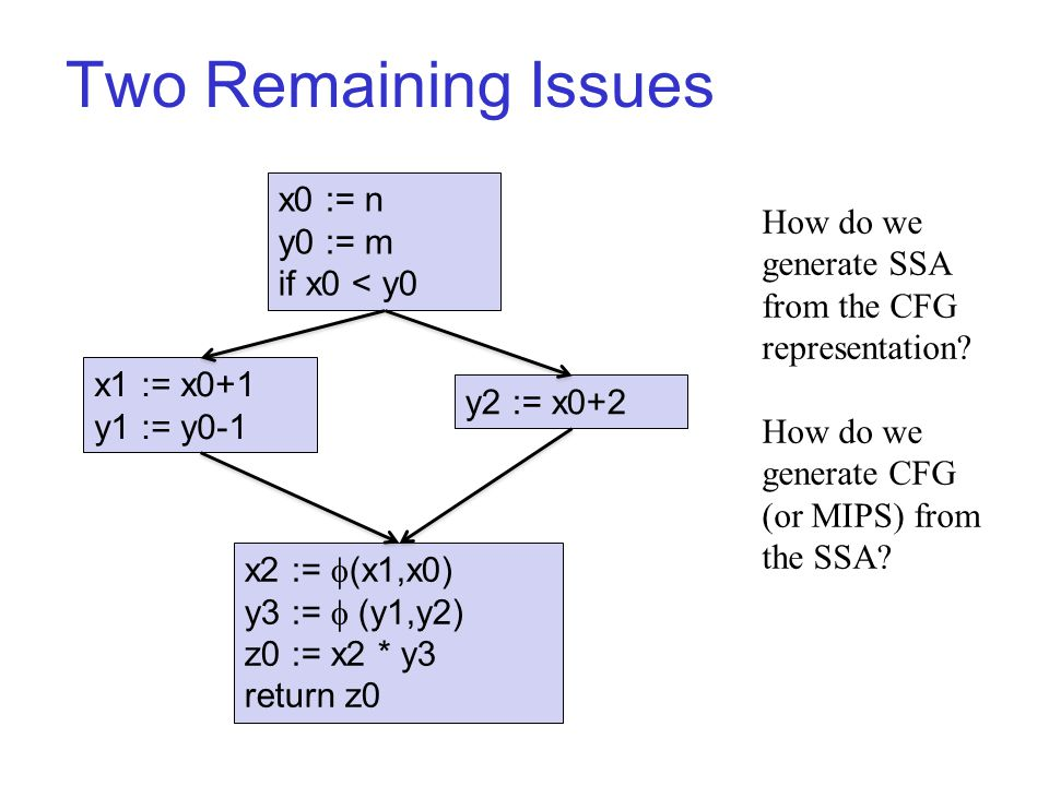 Two Remaining Issues x0 := n y0 := m if x0 < y0 x1 := x0+1 y1 := y0-1 y2 := x0+2 x2 :=  (x1,x0) y3 :=  (y1,y2) z0 := x2 * y3 return z0 How do we generate SSA from the CFG representation.