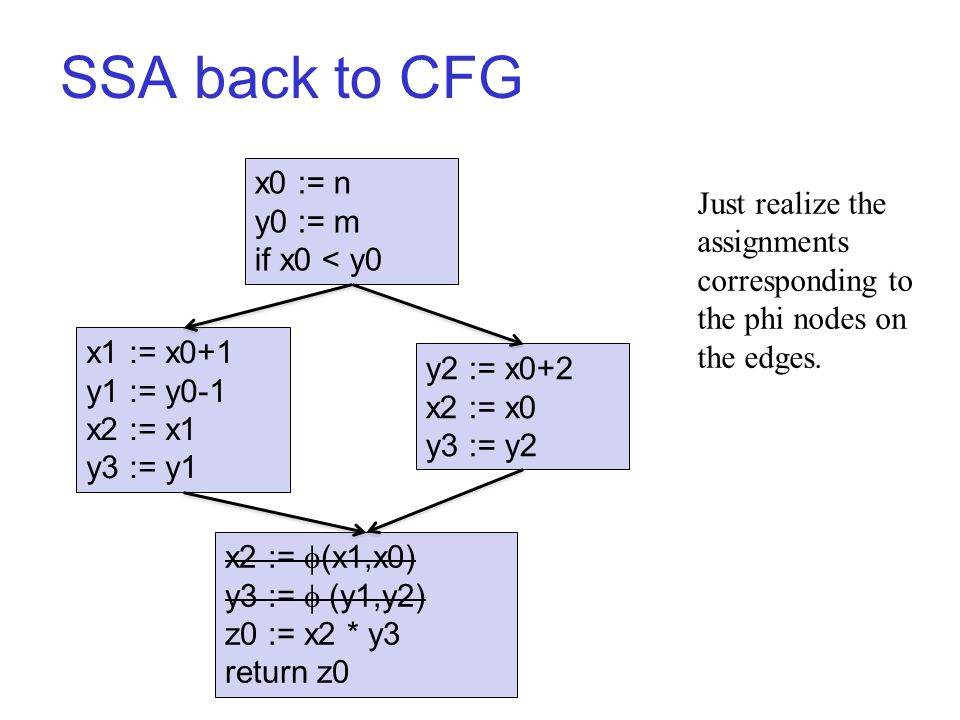 SSA back to CFG x0 := n y0 := m if x0 < y0 x1 := x0+1 y1 := y0-1 x2 := x1 y3 := y1 y2 := x0+2 x2 := x0 y3 := y2 x2 :=  (x1,x0) y3 :=  (y1,y2) z0 := x2 * y3 return z0 Just realize the assignments corresponding to the phi nodes on the edges.