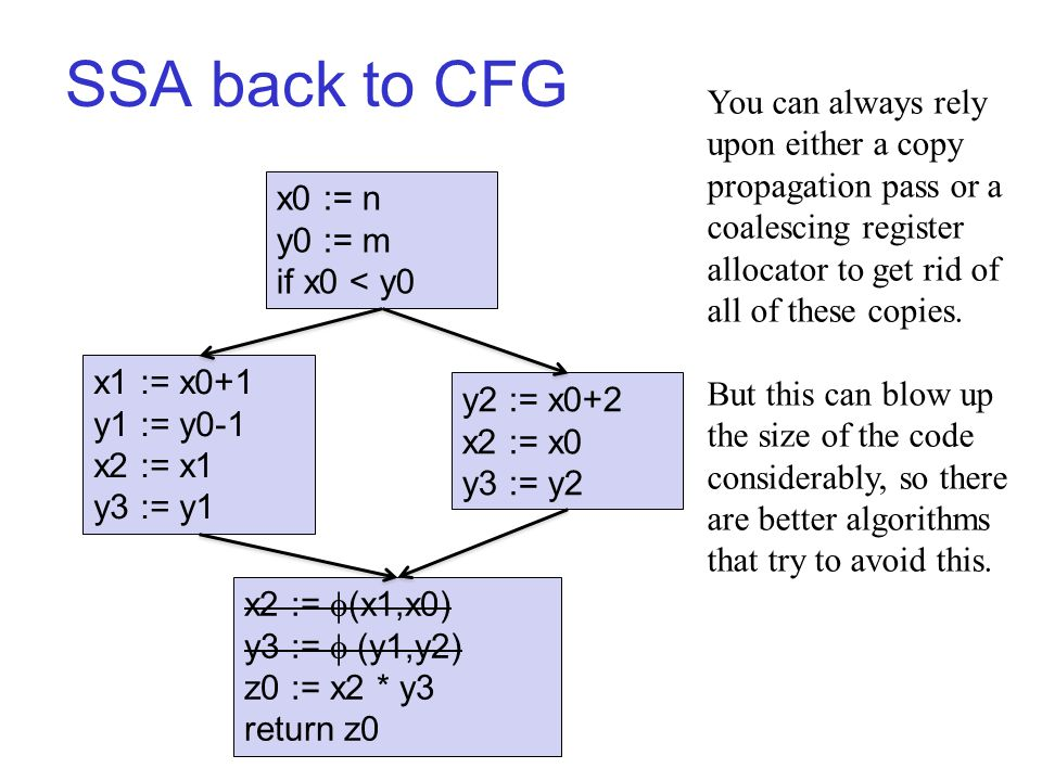 SSA back to CFG x0 := n y0 := m if x0 < y0 x1 := x0+1 y1 := y0-1 x2 := x1 y3 := y1 y2 := x0+2 x2 := x0 y3 := y2 x2 :=  (x1,x0) y3 :=  (y1,y2) z0 := x2 * y3 return z0 You can always rely upon either a copy propagation pass or a coalescing register allocator to get rid of all of these copies.