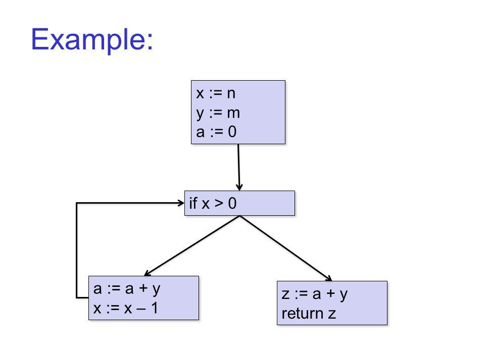 Example: B1 x := n y := m a := 0 x := n y := m a := 0 a := a + y x := x – 1 a := a + y x := x – 1 if x > 0 z := a + y return z z := a + y return z