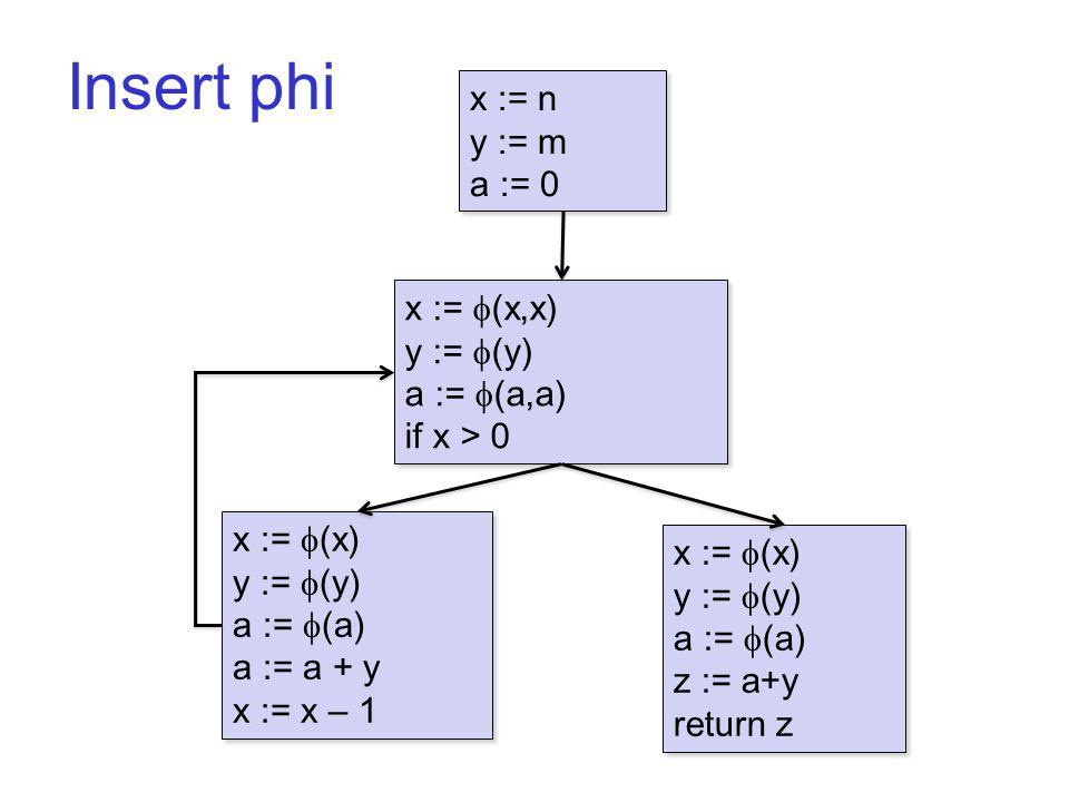 Insert phi B1 x := n y := m a := 0 x := n y := m a := 0 x :=  (x) y :=  (y) a :=  (a) a := a + y x := x – 1 x :=  (x) y :=  (y) a :=  (a) a := a + y x := x – 1 x :=  (x,x) y :=  (y) a :=  (a,a) if x > 0 x :=  (x,x) y :=  (y) a :=  (a,a) if x > 0 x :=  (x) y :=  (y) a :=  (a) z := a+y return z x :=  (x) y :=  (y) a :=  (a) z := a+y return z