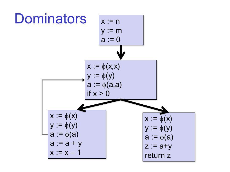 Dominators B1 x := n y := m a := 0 x := n y := m a := 0 x :=  (x) y :=  (y) a :=  (a) a := a + y x := x – 1 x :=  (x) y :=  (y) a :=  (a) a := a + y x := x – 1 x :=  (x,x) y :=  (y) a :=  (a,a) if x > 0 x :=  (x,x) y :=  (y) a :=  (a,a) if x > 0 x :=  (x) y :=  (y) a :=  (a) z := a+y return z x :=  (x) y :=  (y) a :=  (a) z := a+y return z