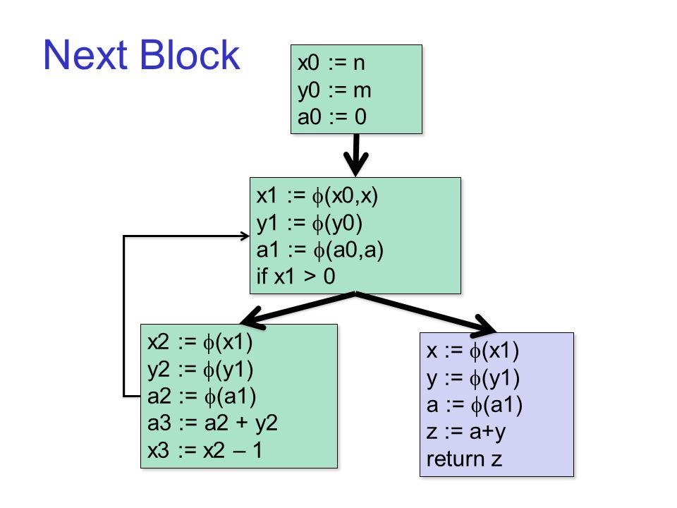 Next Block B1 x0 := n y0 := m a0 := 0 x0 := n y0 := m a0 := 0 x2 :=  (x1) y2 :=  (y1) a2 :=  (a1) a3 := a2 + y2 x3 := x2 – 1 x2 :=  (x1) y2 :=  (y1) a2 :=  (a1) a3 := a2 + y2 x3 := x2 – 1 x1 :=  (x0,x) y1 :=  (y0) a1 :=  (a0,a) if x1 > 0 x1 :=  (x0,x) y1 :=  (y0) a1 :=  (a0,a) if x1 > 0 x :=  (x1) y :=  (y1) a :=  (a1) z := a+y return z x :=  (x1) y :=  (y1) a :=  (a1) z := a+y return z