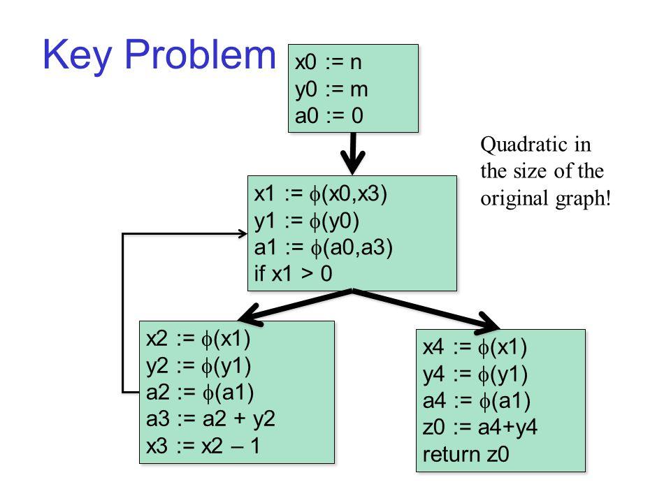 Key Problem B1 x0 := n y0 := m a0 := 0 x0 := n y0 := m a0 := 0 x2 :=  (x1) y2 :=  (y1) a2 :=  (a1) a3 := a2 + y2 x3 := x2 – 1 x2 :=  (x1) y2 :=  (y1) a2 :=  (a1) a3 := a2 + y2 x3 := x2 – 1 x1 :=  (x0,x3) y1 :=  (y0) a1 :=  (a0,a3) if x1 > 0 x1 :=  (x0,x3) y1 :=  (y0) a1 :=  (a0,a3) if x1 > 0 x4 :=  (x1) y4 :=  (y1) a4 :=  (a1) z0 := a4+y4 return z0 x4 :=  (x1) y4 :=  (y1) a4 :=  (a1) z0 := a4+y4 return z0 Quadratic in the size of the original graph!