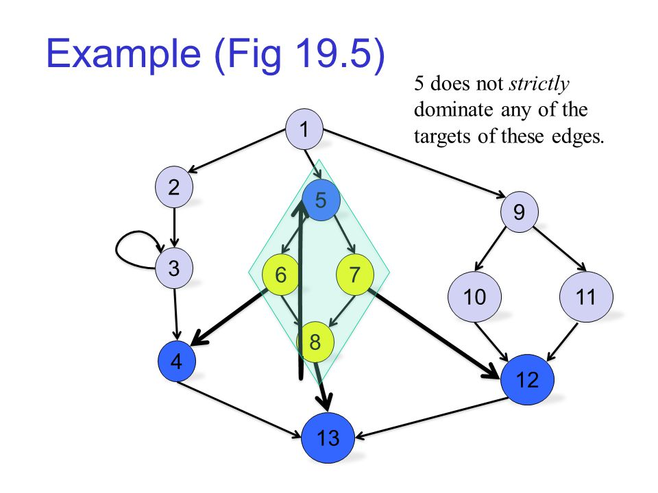 Example (Fig 19.5) 1 2 3 4 5 67 8 13 9 1011 12 5 does not strictly dominate any of the targets of these edges.