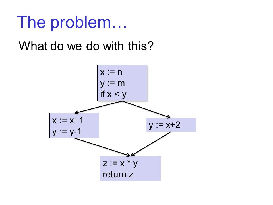 The problem… What do we do with this? x := n y := m if x < y x := n y := m if x < y x := x+1 y := y-1 y := x+2 z := x * y return z