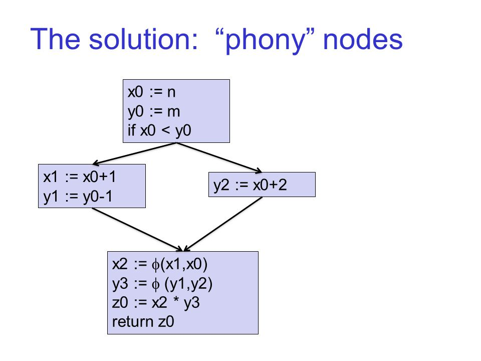 "The solution: ""phony"" nodes x0 := n y0 := m if x0 < y0 x1 := x0+1 y1 := y0-1 y2 := x0+2 x2 :=  (x1,x0) y3 :=  (y1,y2) z0 := x2 * y3 return z0"