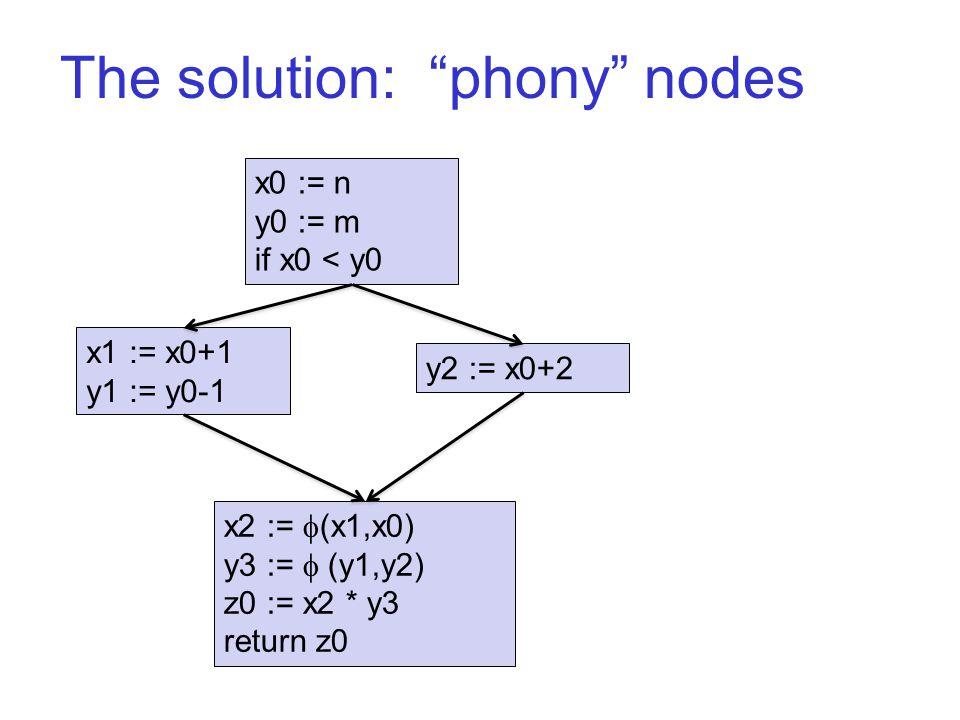 The solution: phony nodes x0 := n y0 := m if x0 < y0 x1 := x0+1 y1 := y0-1 y2 := x0+2 x2 :=  (x1,x0) y3 :=  (y1,y2) z0 := x2 * y3 return z0