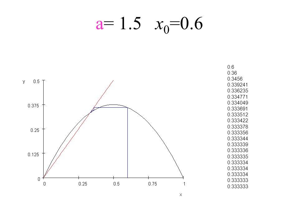 a= 1.5x 0 =0.6 0.6 0.36 0.3456 0.339241 0.336235 0.334771 0.334049 0.333691 0.333512 0.333422 0.333378 0.333356 0.333344 0.333339 0.333336 0.333335 0.