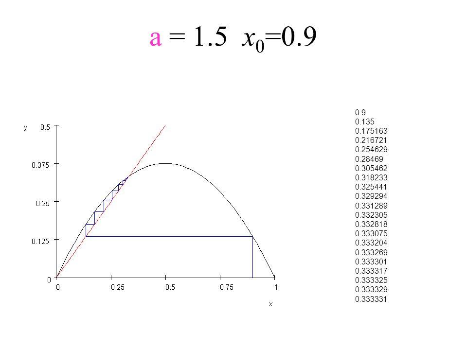 a = 1.5x 0 =0.9 0.9 0.135 0.175163 0.216721 0.254629 0.28469 0.305462 0.318233 0.325441 0.329294 0.331289 0.332305 0.332818 0.333075 0.333204 0.333269