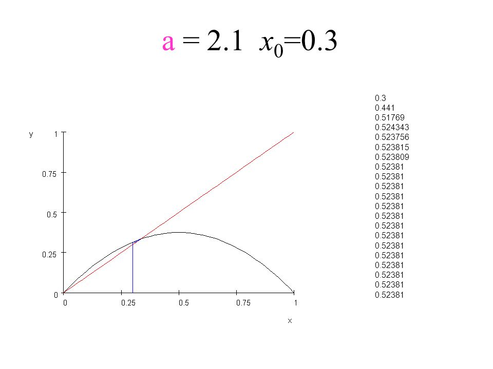 a = 2.1x 0 =0.3 0.3 0.441 0.51769 0.524343 0.523756 0.523815 0.523809 0.52381