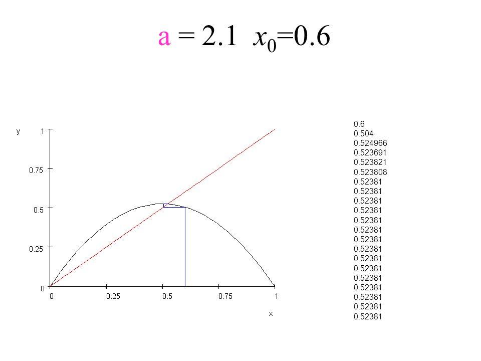 a = 2.1x 0 =0.6 0.6 0.504 0.524966 0.523691 0.523821 0.523808 0.52381