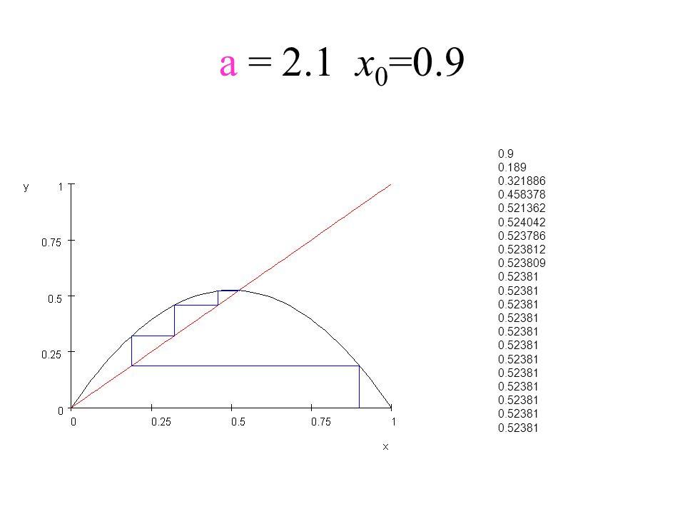 a = 2.1x 0 =0.9 0.9 0.189 0.321886 0.458378 0.521362 0.524042 0.523786 0.523812 0.523809 0.52381