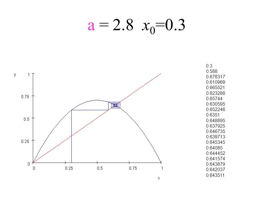 a = 2.8x 0 =0.3 0.3 0.588 0.678317 0.610969 0.665521 0.623288 0.65744 0.630595 0.652246 0.6351 0.648895 0.637925 0.646735 0.639713 0.645345 0.64085 0.