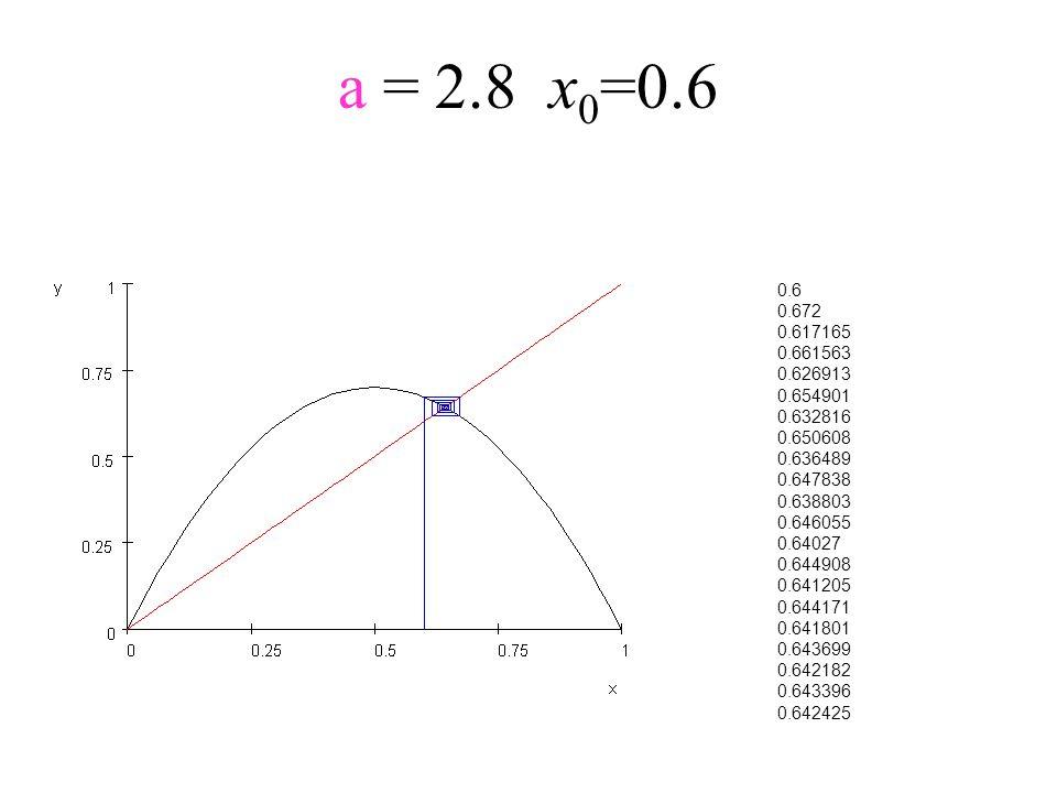 a = 2.8x 0 =0.6 0.6 0.672 0.617165 0.661563 0.626913 0.654901 0.632816 0.650608 0.636489 0.647838 0.638803 0.646055 0.64027 0.644908 0.641205 0.644171