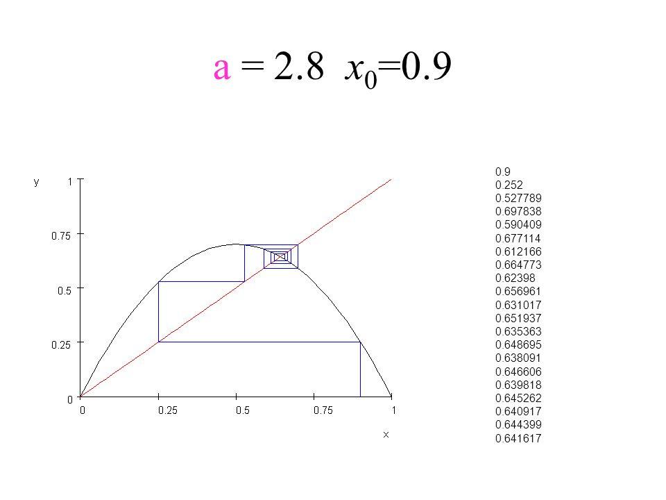 a = 2.8x 0 =0.9 0.9 0.252 0.527789 0.697838 0.590409 0.677114 0.612166 0.664773 0.62398 0.656961 0.631017 0.651937 0.635363 0.648695 0.638091 0.646606