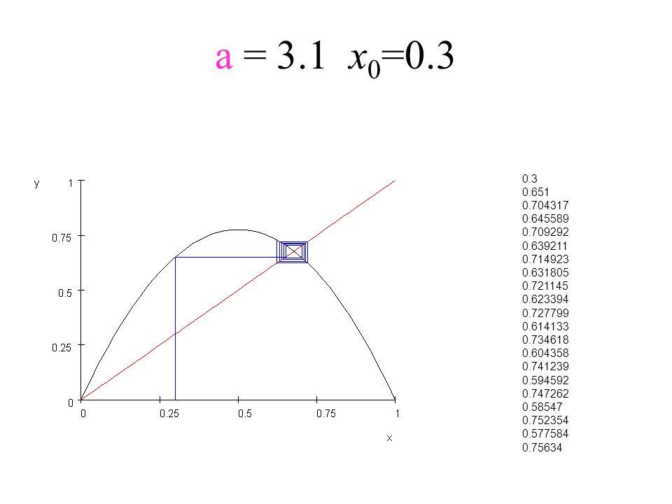 a = 3.1x 0 =0.3 0.3 0.651 0.704317 0.645589 0.709292 0.639211 0.714923 0.631805 0.721145 0.623394 0.727799 0.614133 0.734618 0.604358 0.741239 0.59459